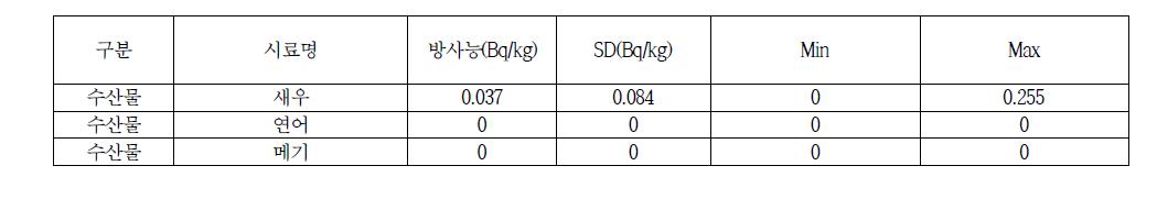 Total Diet Study(TDS) 수산물 스트론튬 방사능