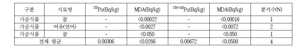 영국, Radioactivity in Food and the Environment(RIFE) 축산물 플루토늄 방사능