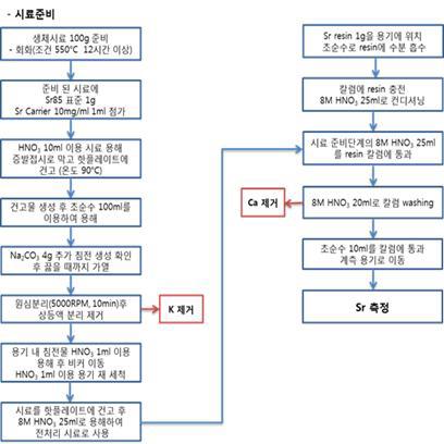 스트론튬 방사능 표준시험법 흐름도