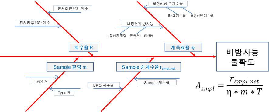 스트론튬 방사능 시험법의 Fishbone Diagram