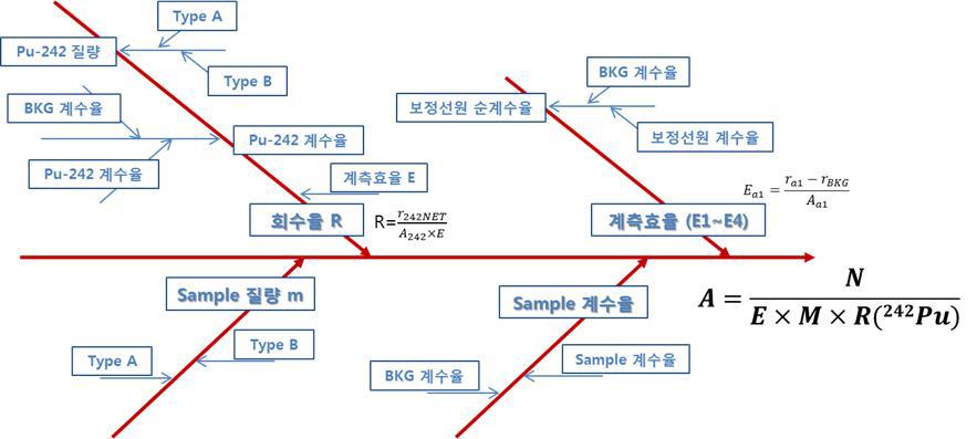 플루토늄 방사능 시험법의 Fishbone Diagram