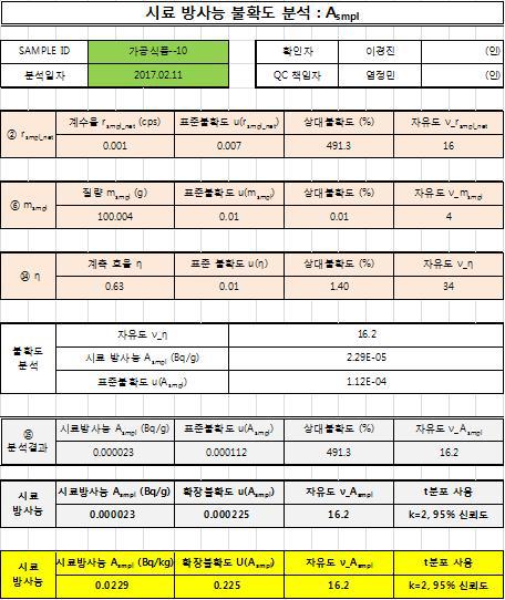 방사능 표준시험법의 불확도 분석 sheet