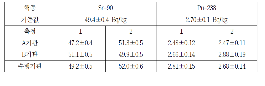 스트론튬 방사능 표준시험법 교차분석 결과