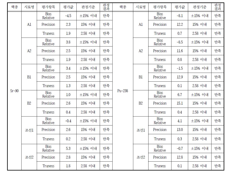 스트론튬 방사능 표준시험법 교차분석 결과 평가표