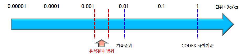 플루토늄 동위원소 방사능 실태조사 결과