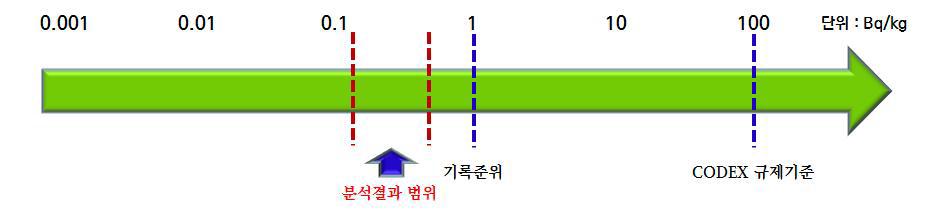 스트론튬 방사능 실태조사 결과