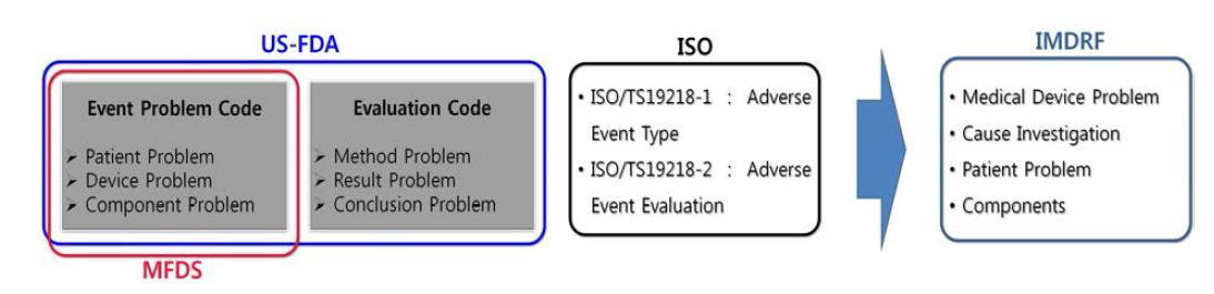 IMDRF의 의료기기 이상사례 코드 개정 작업