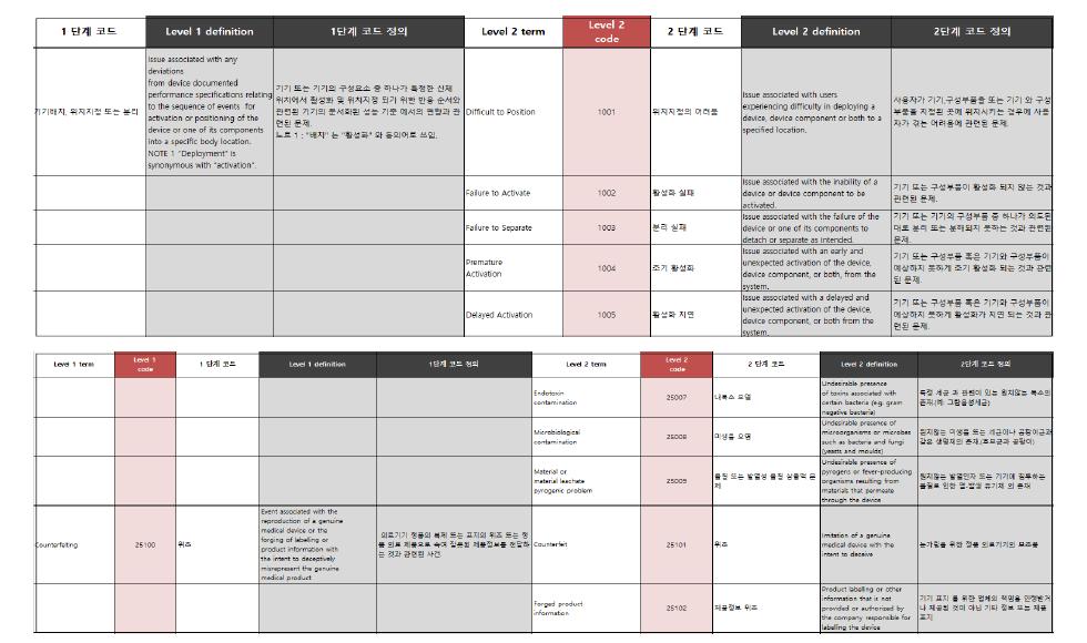 ISO Evaluation code 번역 일부