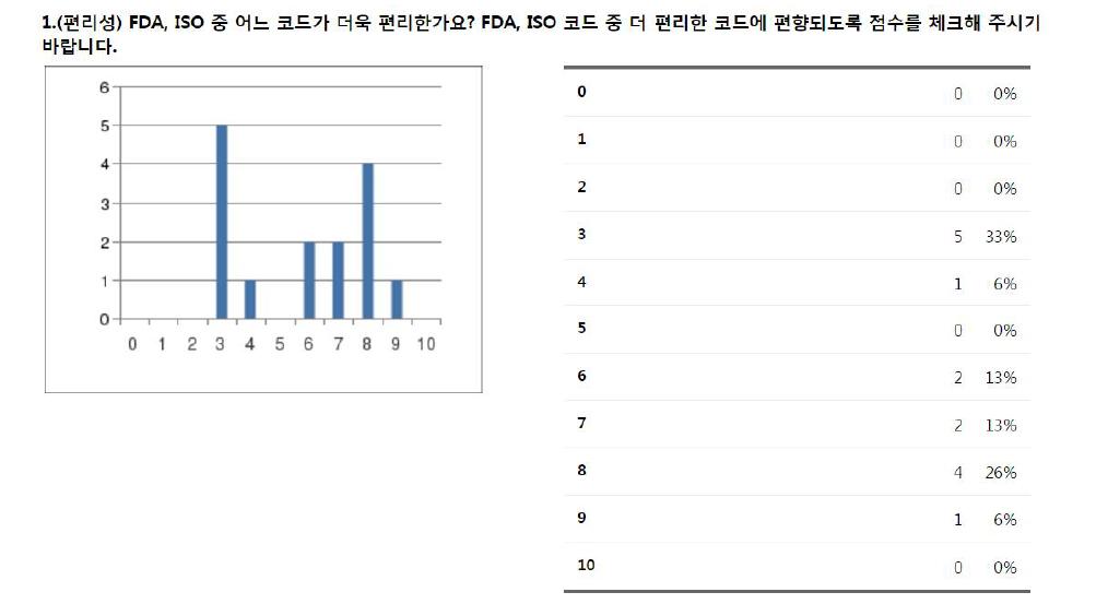 FDA/ISO 편리성 비교
