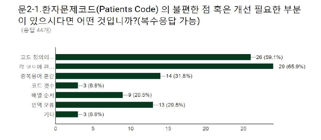 기존 표준 코드 (환자문제코드) 개선 필요 사항