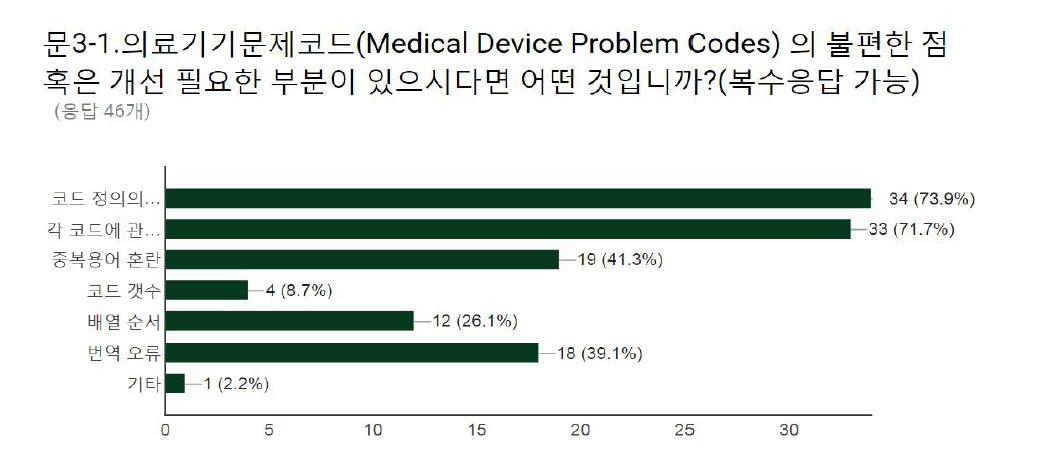 기존 표준 코드 (의료기기문제코드) 개선 필요 사항