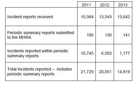 이상사례 보고서 와 Periodic Summary Reports (PSRs)
