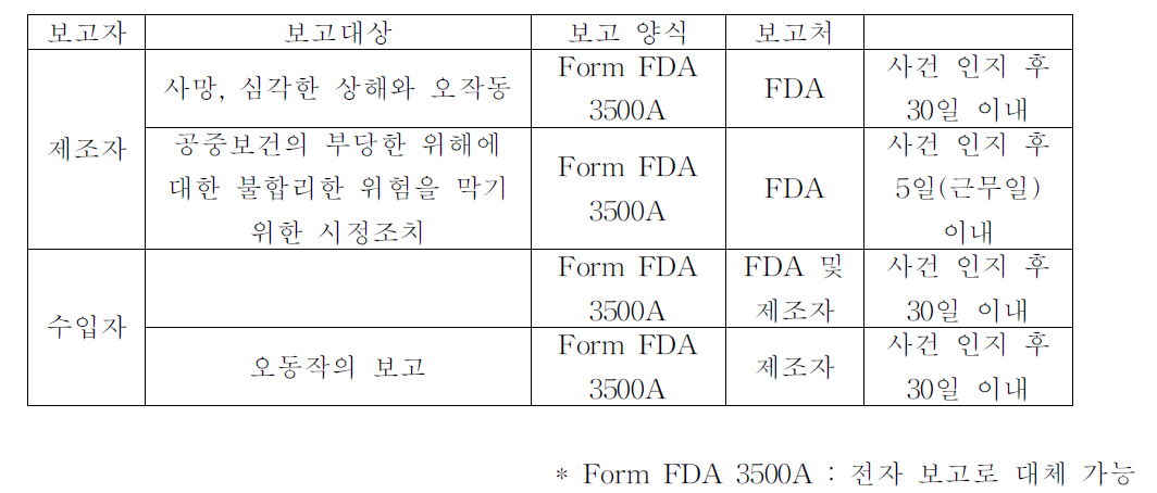 FDA 의료기기 이상사례 의무보고 : 제조자 및 수입자