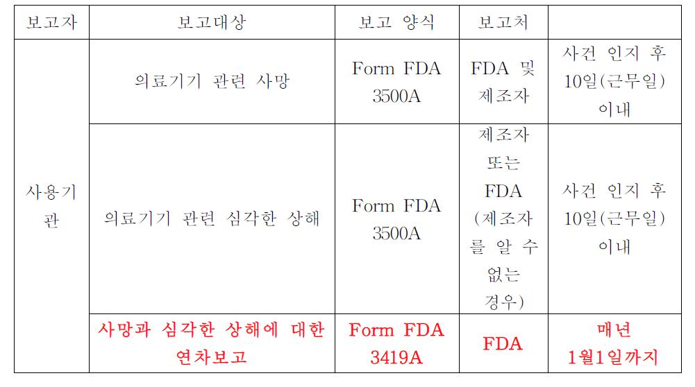FDA 의료기기 이상사례 의무보고 : 의료기기 사용기관