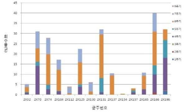 고품질 생산성 향상용 1차년 육성 균주선발(X그룹)