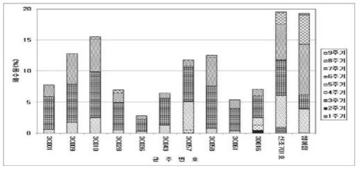 고품질 생산성 향상용 2차년 육성 균주선발