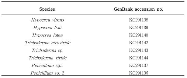 훈증처리된 참나무에서 분리된 균주 및 분석 유전자 등록 번호