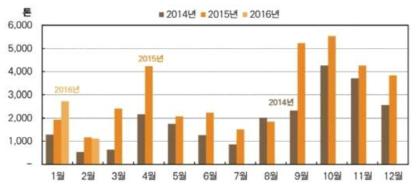 최근 3년간 중국산 톱밥배지 수입 동향.