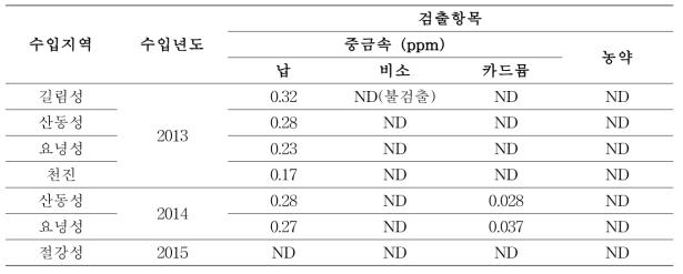중국산 수입배지에 포함된 중금속 및 농약 성분 분석 결과