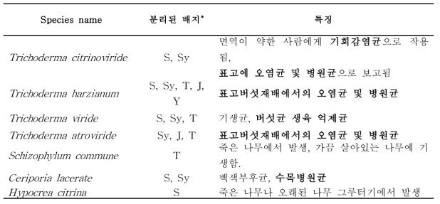 2013-2014년 수입배지에서 분리된 진균의 특징