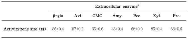 참아람의 세포외효소에 의한 enzyme activity zone 크기 비교