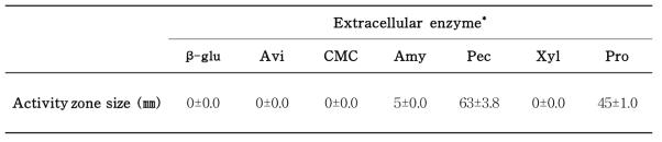 산조 701호의 세포외효소에 의한 enzyme activity zone 크기 비교
