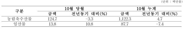 2015년 중국 임산물 수입 동향