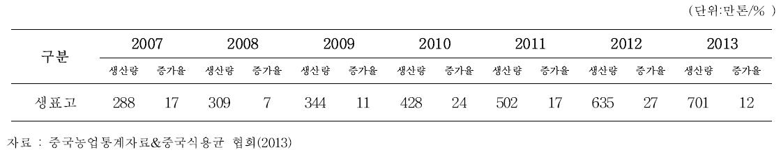 최근 중국 생표고 생산량 및 증가율