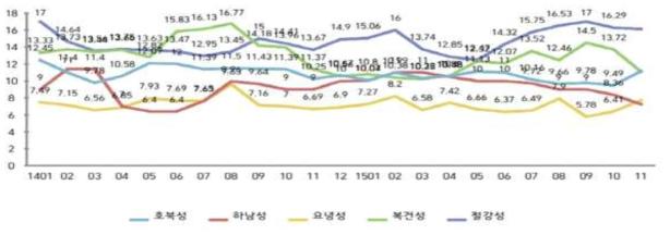 중국 주요산지 도매시장 생표고 평균도매가격