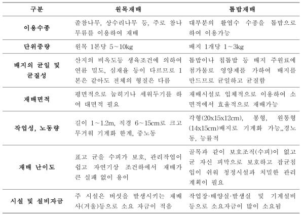 원목재배 및 톱밥재배 특성 비교