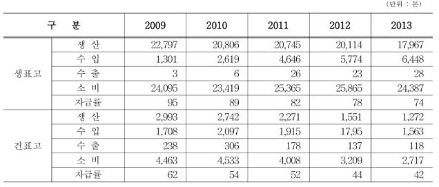 표고버섯 생산, 수입, 수출, 소비 추이량