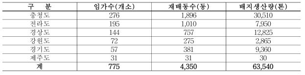 국내 톱밥재배 임가 및 재배량