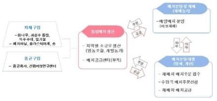 수입산 톱밥배지 생산 및 공급과정