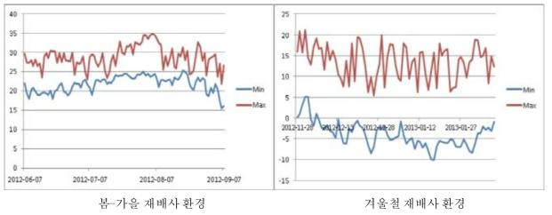 계절별 재배사내 온도변화 조사
