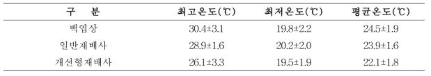 하절기 재배사 내·외부 온도변화
