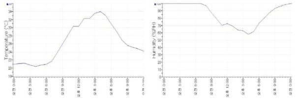 하절기 백엽상 일일 온습도 환경변화(좌: 온도변화, 우: 습도변화)