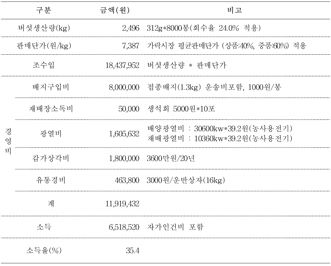 산조701호 품종을 이용한 하절기 재배 수익성 분석(8000봉 재배기준)