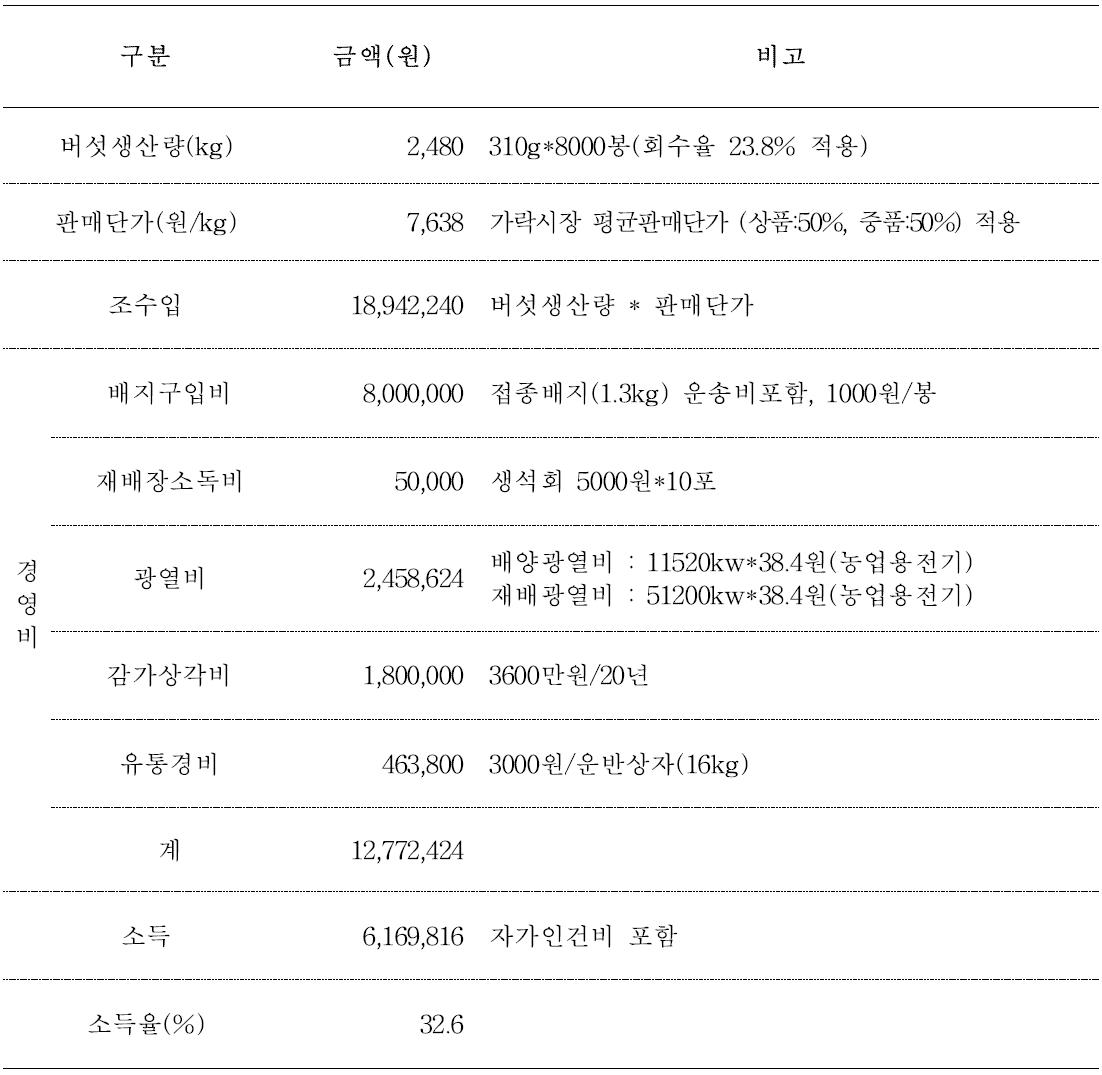 참아람 품종을 이용한 동절기 재배 수익성 분석(8000봉 재배기준)