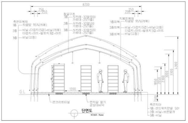 균상재배형 개선하우스 단면도