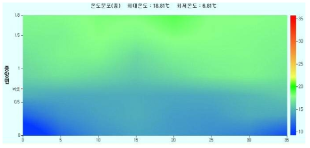 재배사 내부 높이에 따른 온도변화 분포