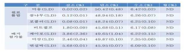 톱밥배지의 구성물 및 원소분석비율