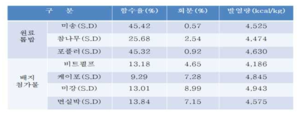톱밥배지의 조성 성분별 특성 분석