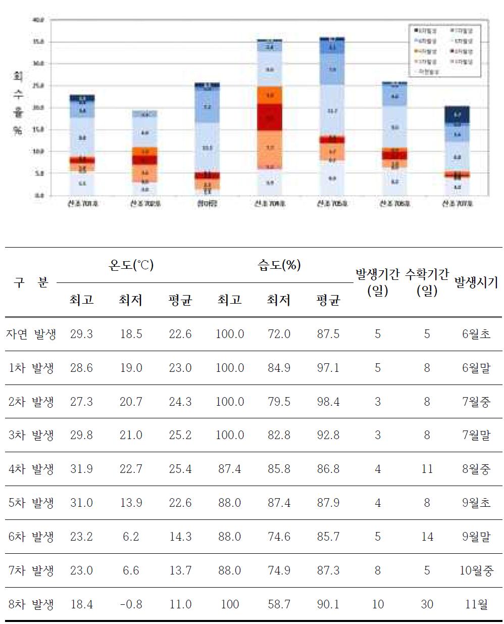 재배온도별 발생비율 및 생산성