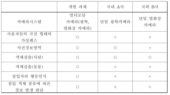 능동형 침입탐지 시스템과 기존 상용시스템과의 비교분석