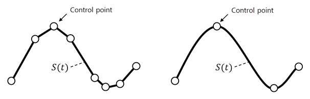 선형 스플라인 보간법(왼쪽), 3차 스플라인 보간법(오른쪽)