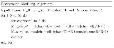 백그라운드 모델링 알고리즘