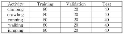 행동 유형 데이터베이스의 세부항목