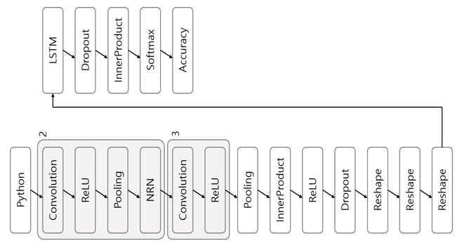 LSTM RGB 네트워크 구조