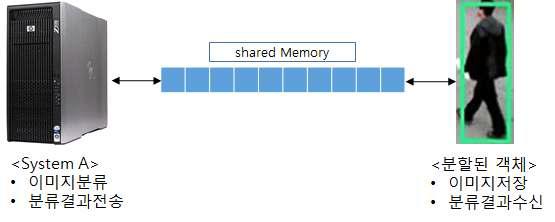 이미지 분류 프로세스
