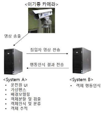 개발 결과물이 운용되는 시스템의 하드웨어 구성도